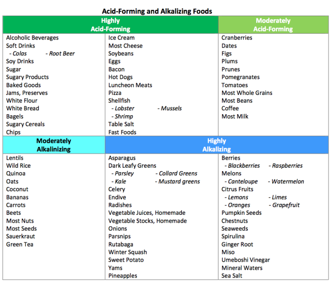 Table of Acid/Alkaline
