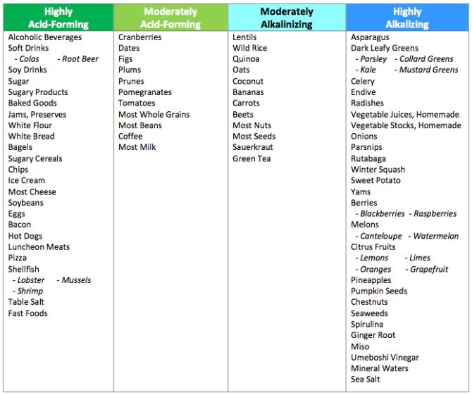 Acidic and Alkaline Foods