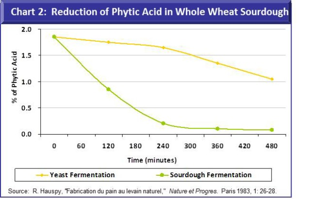 Chart 2 - reduction of phytic acid